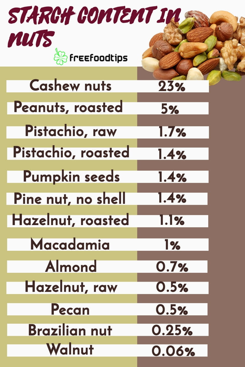 List of nuts with the highest starch content